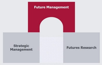 Your Future Management is the bridge to your future - and back