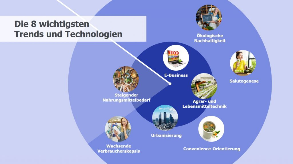 Future Food Technology: Die 8 wichtigsten Trends und Technologien