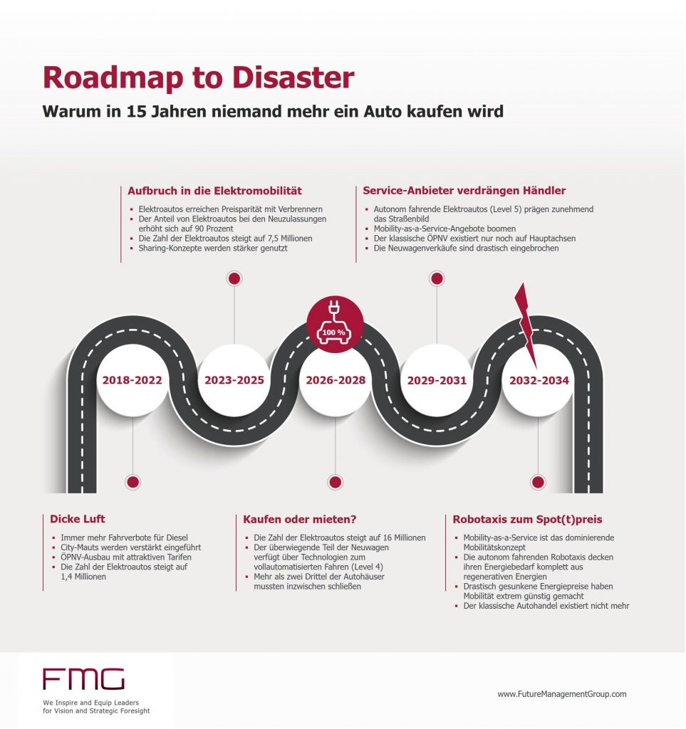 Roadmap to disaster