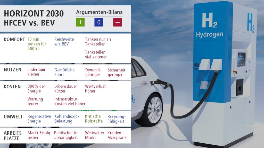 Balance of arguments hydrogen fuel cell cars against battery electric cars