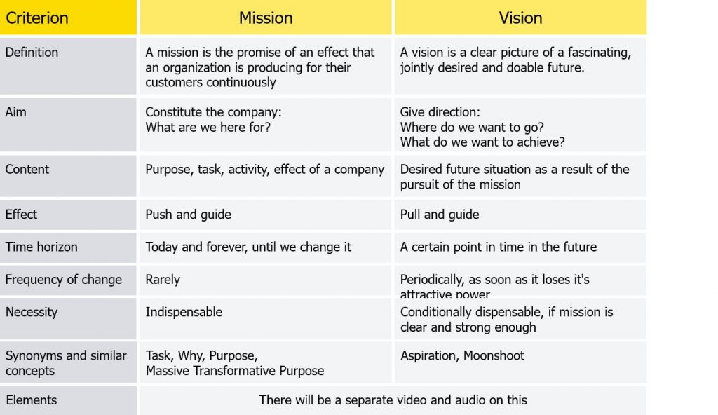 Comparison of mission and vision by criteria