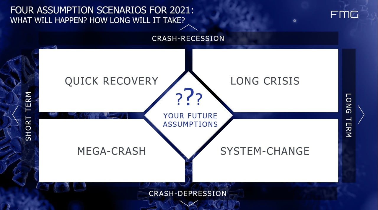 CORONA crisis: What could it lead to? 4 scenarios for your strategy