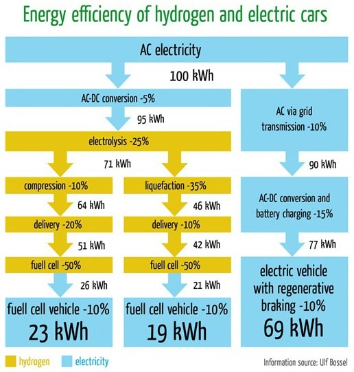 Energy efficiency of hydrogen and electric cars