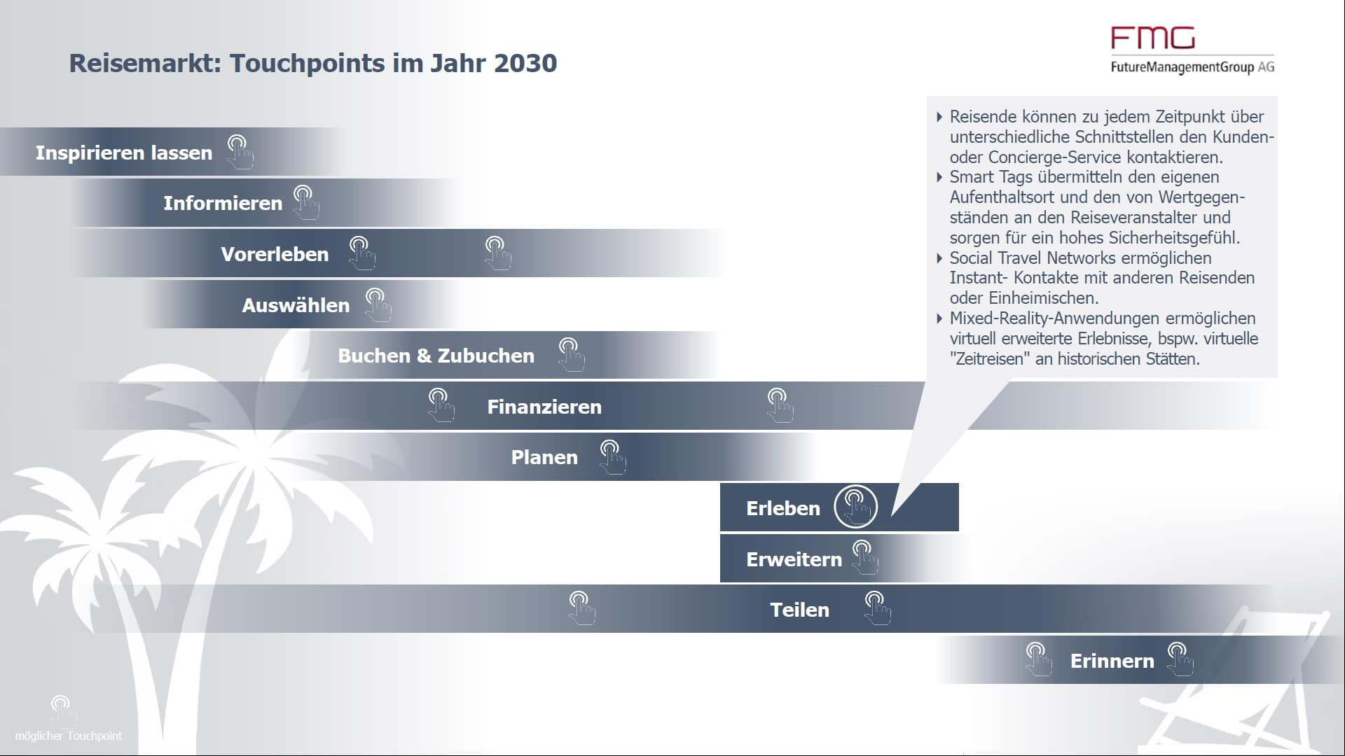 Reisemarkt: Touchpoints in 2030