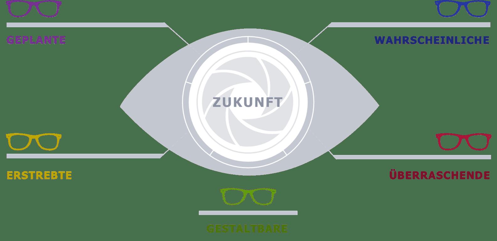 Eltviller Modell für Zukunftsmanagement