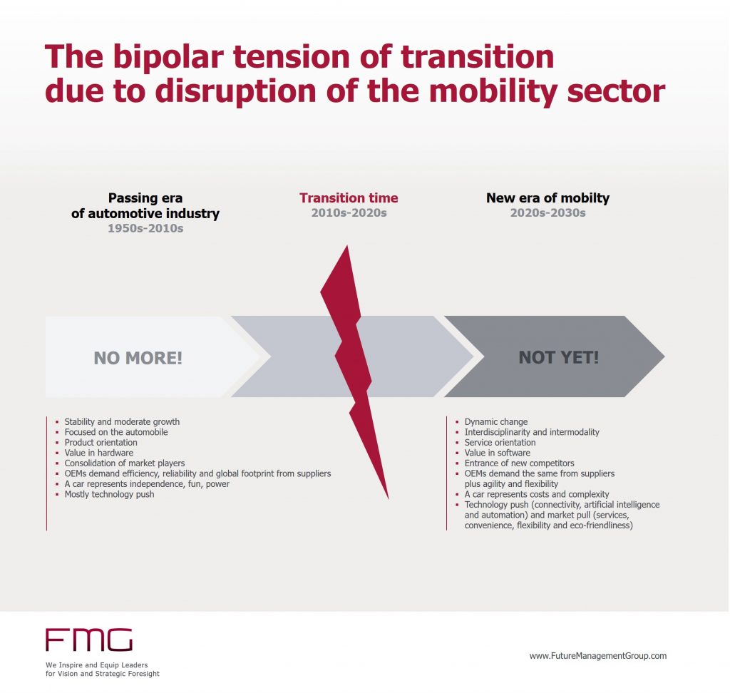 The bipolar tension of transition due to disruption in the mobility sector