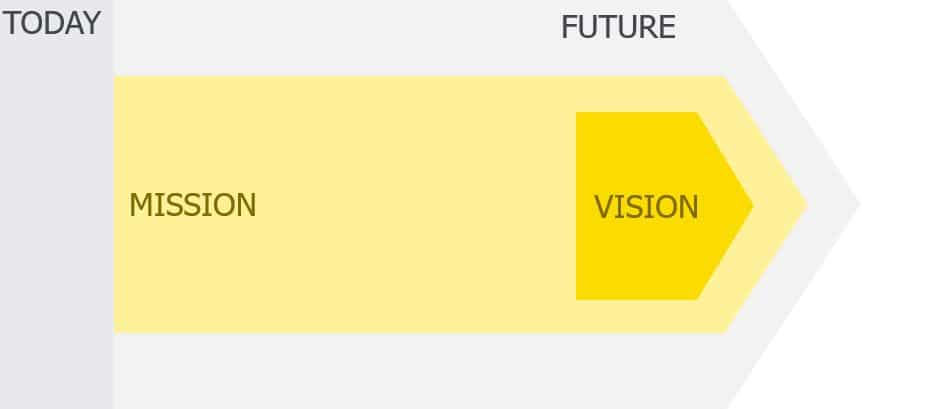 Mission Vision Today Future