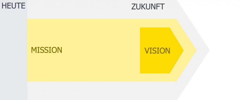 Visuelle Definition von Mission und Vision