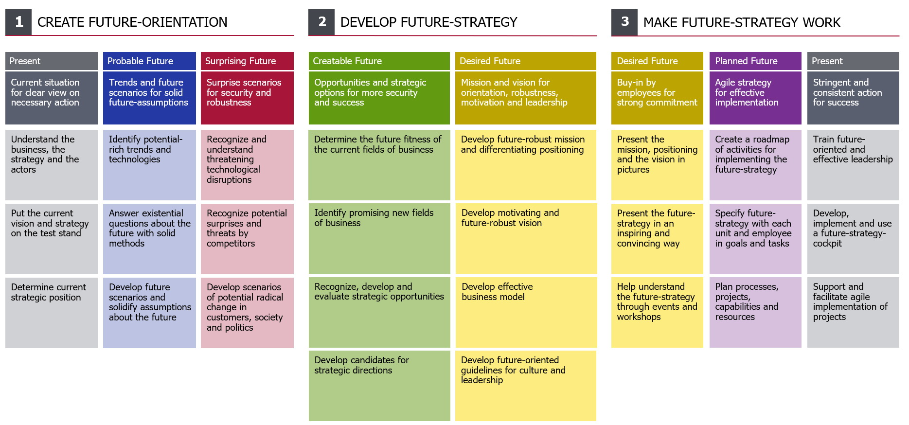 Your way to a robust, motivating and effective future-strategy